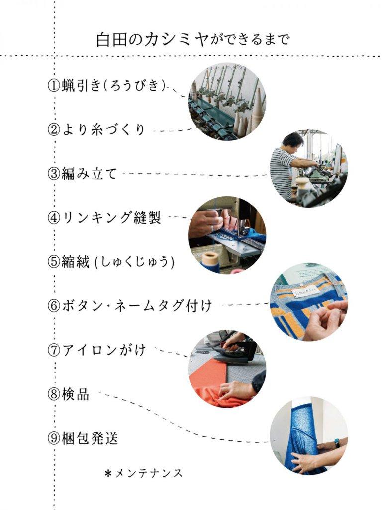 「白田のカシミヤ」ができるまでの工程。蝋引きから梱包発送まで約9つの工程がある